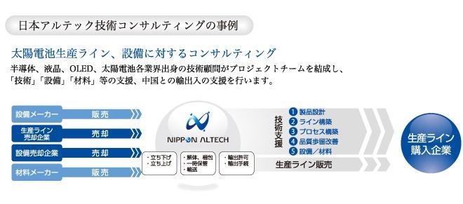 日本アルテックの技術コンサルティング事例