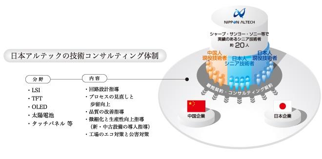 日本アルテックの技術コンサルティング体制
