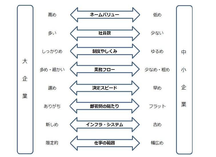 大企業と中小企業の比較表